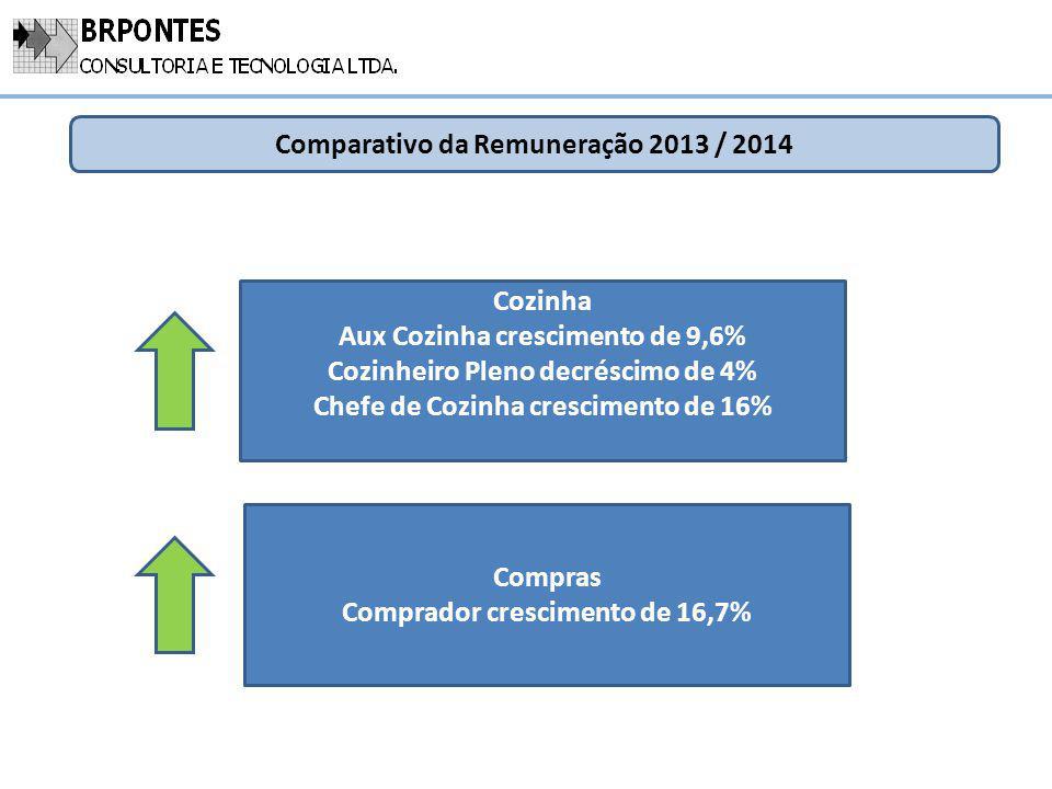Comparativo da Remuneração 2013 / 2014 Cozinha Aux Cozinha crescimento de 9,6% Cozinheiro Pleno decréscimo de 4% Chefe de Cozinha crescimento de 16% C