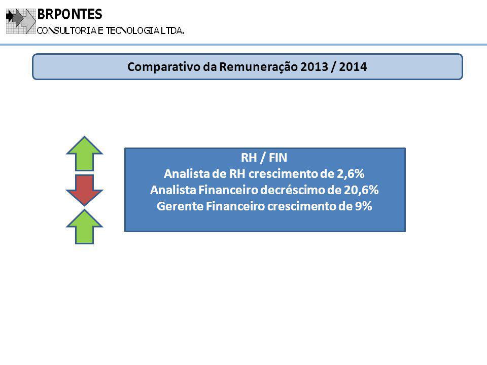 Comparativo da Remuneração 2013 / 2014 RH / FIN Analista de RH crescimento de 2,6% Analista Financeiro decréscimo de 20,6% Gerente Financeiro crescime