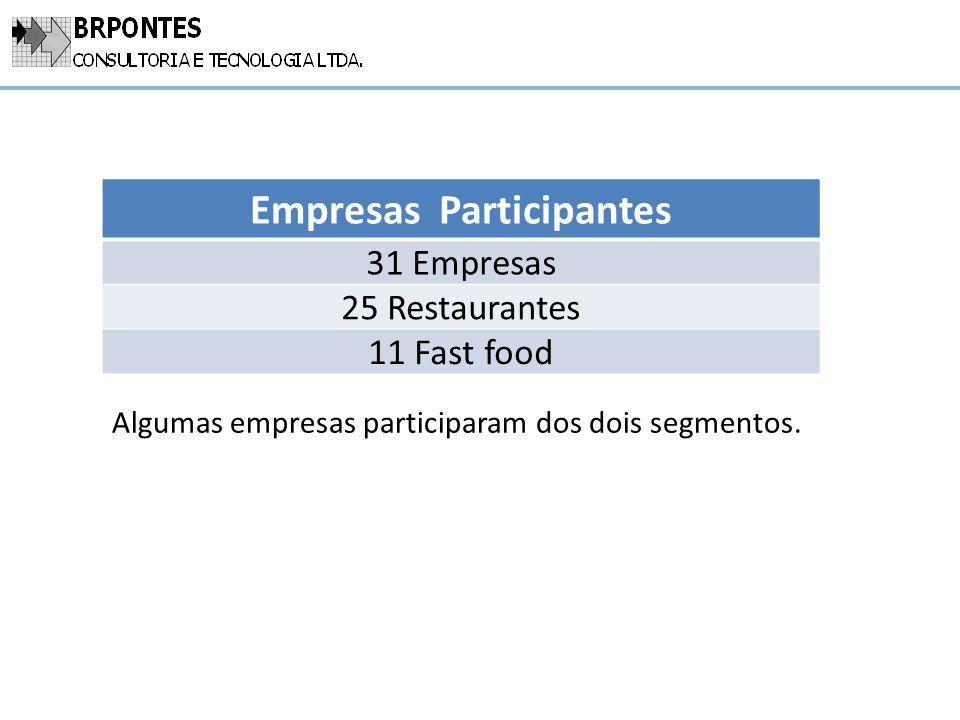 Empresas Participantes 31 Empresas 25 Restaurantes 11 Fast food Algumas empresas participaram dos dois segmentos.