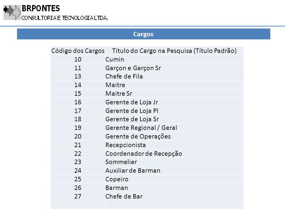 Cargos Código dos CargosTítulo do Cargo na Pesquisa (Título Padrão) 10Cumin 11Garçon e Garçon Sr 13Chefe de Fila 14Maitre 15Maitre Sr 16Gerente de Loj