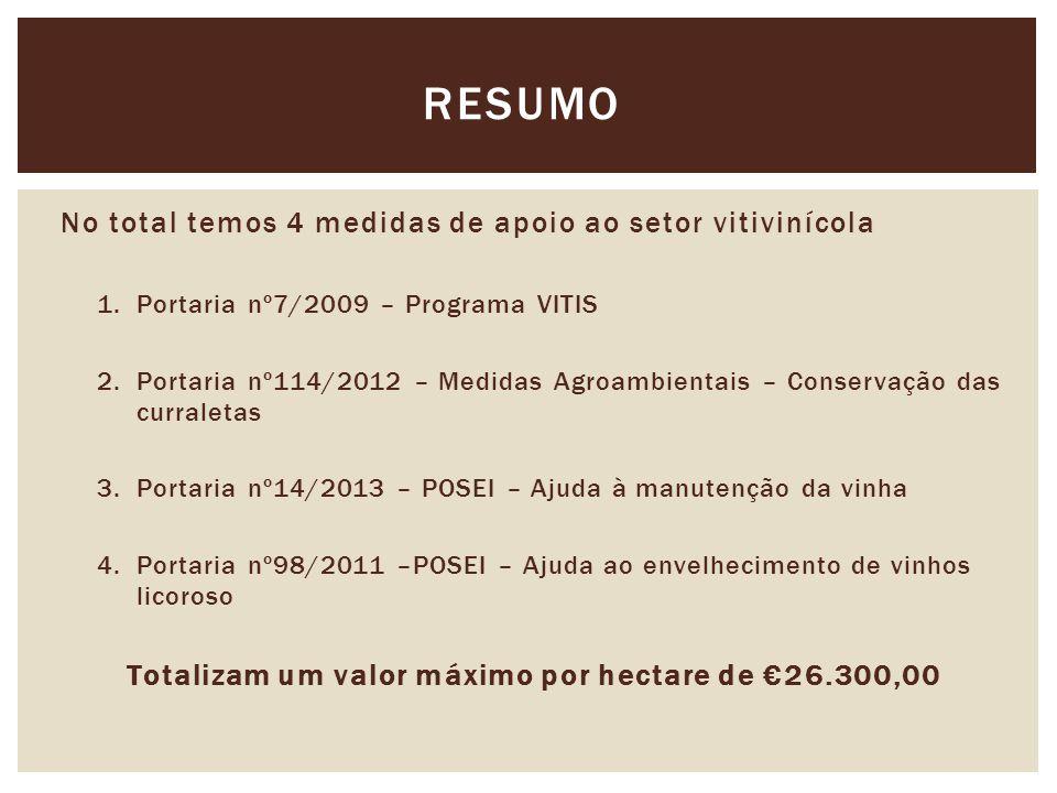 No total temos 4 medidas de apoio ao setor vitivinícola 1.Portaria nº7/2009 – Programa VITIS 2.Portaria nº114/2012 – Medidas Agroambientais – Conservação das curraletas 3.Portaria nº14/2013 – POSEI – Ajuda à manutenção da vinha 4.Portaria nº98/2011 –POSEI – Ajuda ao envelhecimento de vinhos licoroso Totalizam um valor máximo por hectare de €26.300,00 RESUMO