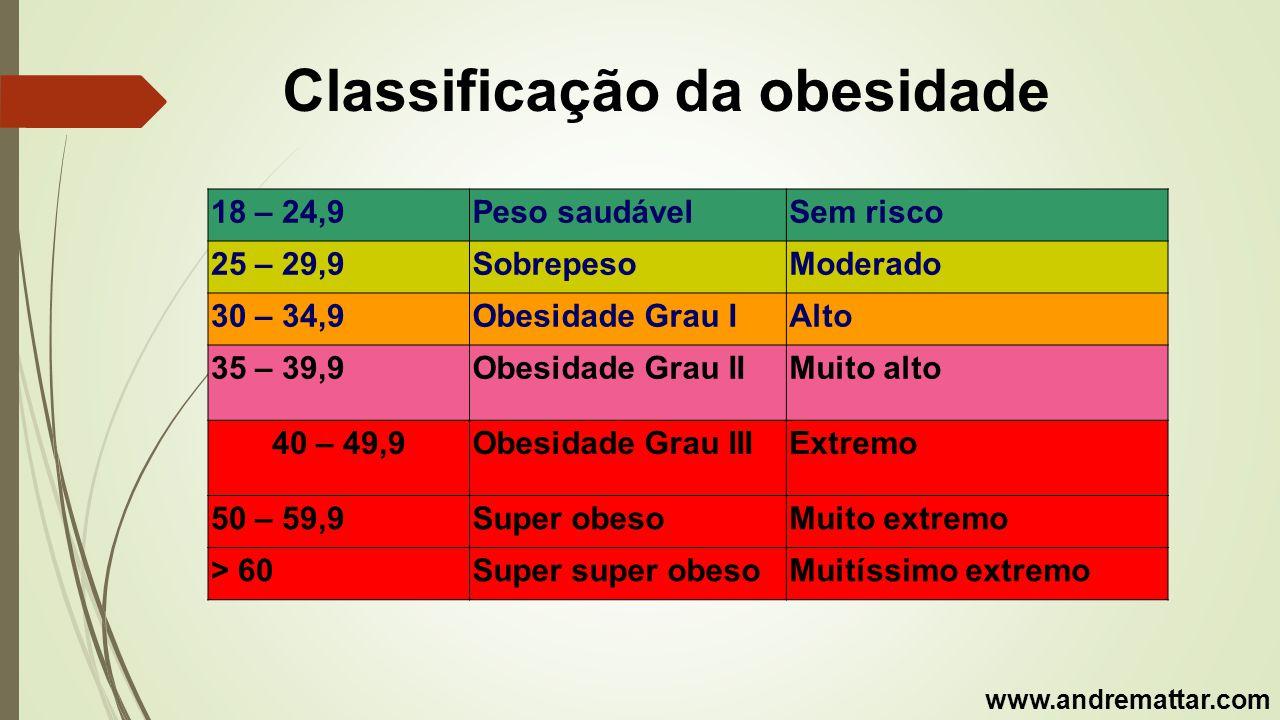 Porque se opera a obesidade mórbida? www.andremattar.com
