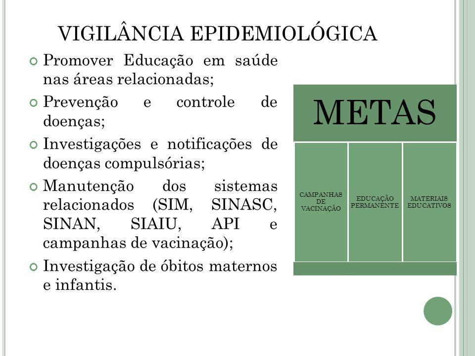 VIGILÂNCIA EPIDEMIOLÓGICA Promover Educação em saúde nas áreas relacionadas; Prevenção e controle de doenças; Investigações e notificações de doenças