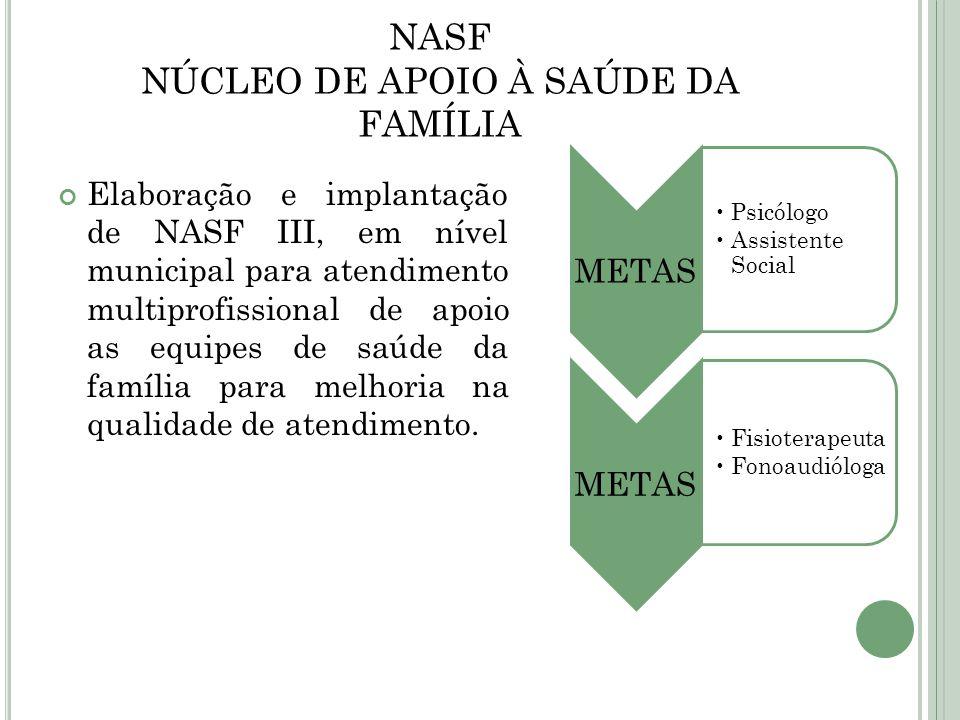 NASF NÚCLEO DE APOIO À SAÚDE DA FAMÍLIA Elaboração e implantação de NASF III, em nível municipal para atendimento multiprofissional de apoio as equipe