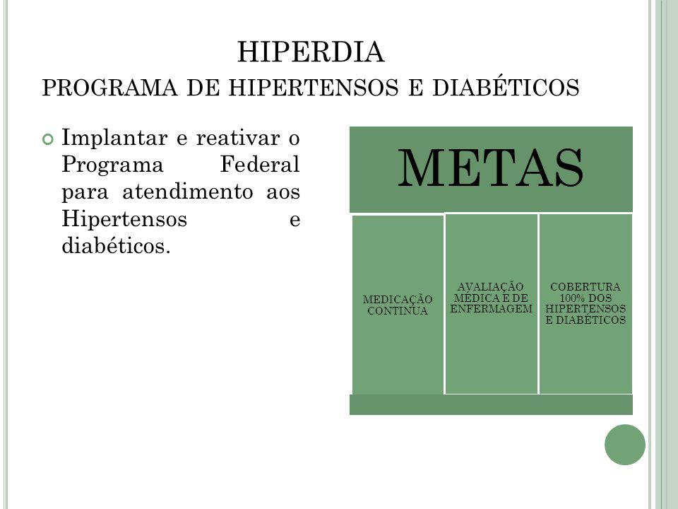 HIPERDIA PROGRAMA DE HIPERTENSOS E DIABÉTICOS Implantar e reativar o Programa Federal para atendimento aos Hipertensos e diabéticos. METAS MEDICAÇÃO C