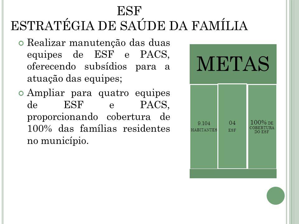 ESF ESTRATÉGIA DE SAÚDE DA FAMÍLIA Realizar manutenção das duas equipes de ESF e PACS, oferecendo subsídios para a atuação das equipes; Ampliar para q