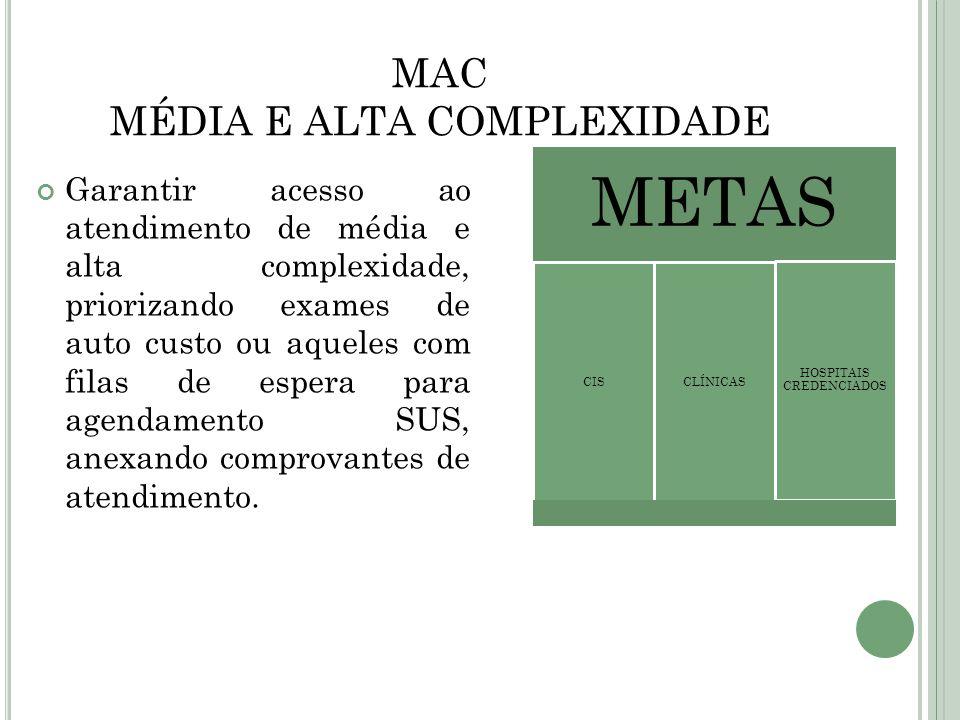 MAC MÉDIA E ALTA COMPLEXIDADE Garantir acesso ao atendimento de média e alta complexidade, priorizando exames de auto custo ou aqueles com filas de es