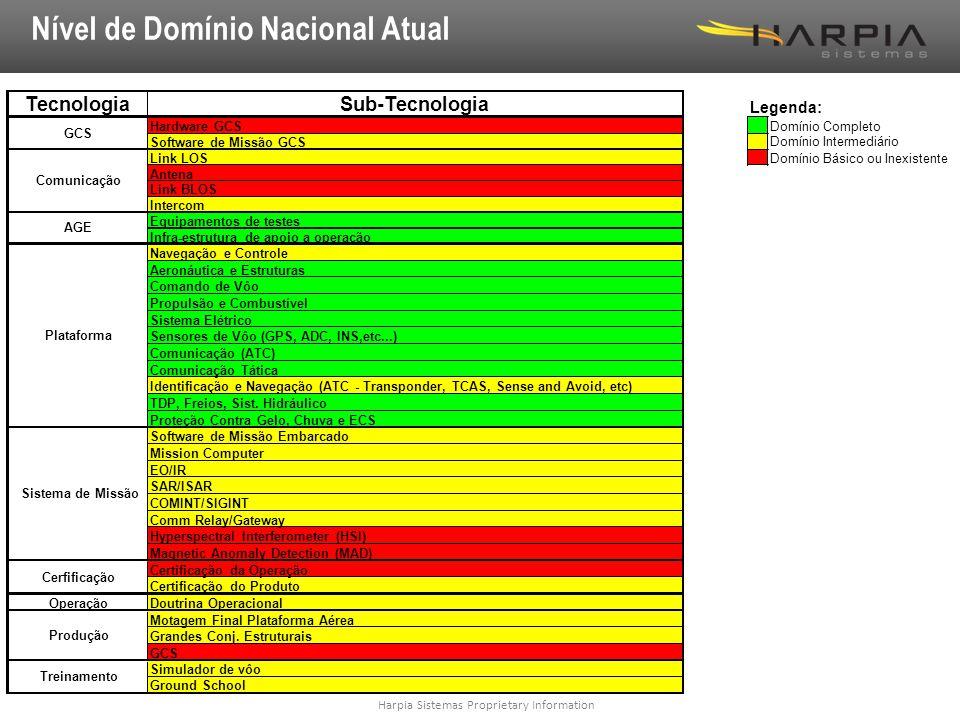 Harpia Sistemas Proprietary Information Nível de Domínio Nacional Atual