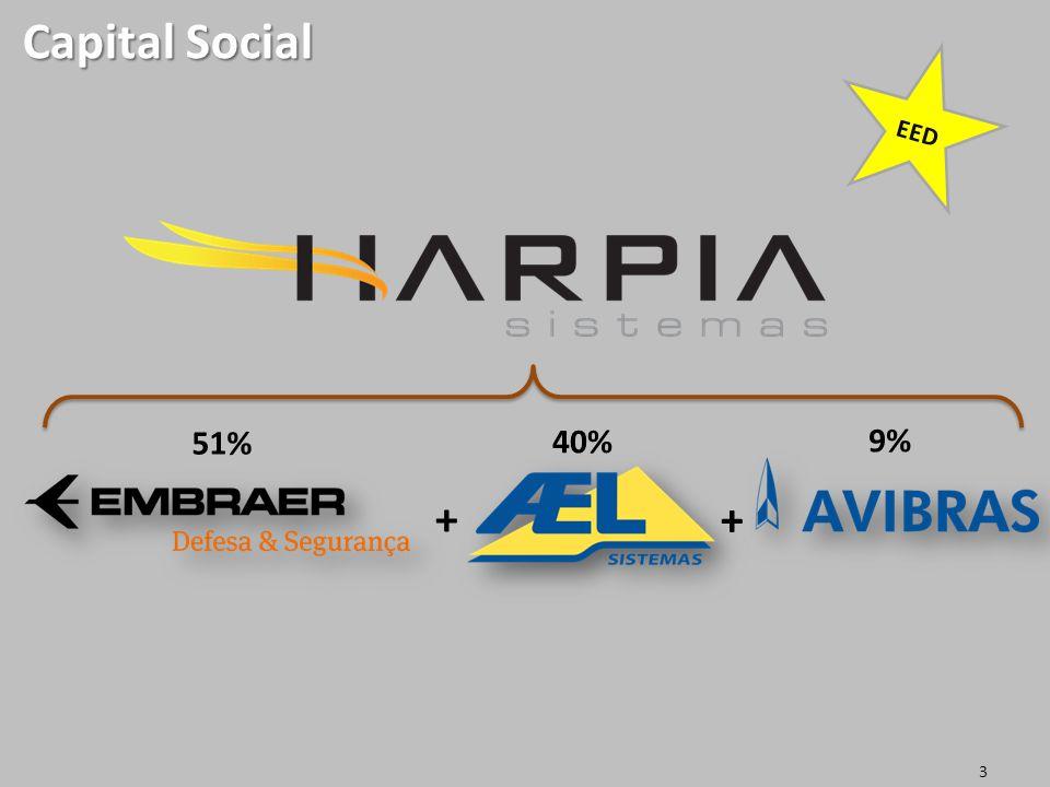 Harpia Sistemas Proprietary Information Capital Social 3 40% 51% + + 9% EED