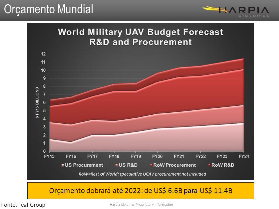 Harpia Sistemas Proprietary Information Orçamento Mundial Orçamento dobrará até 2022: de US$ 6.6B para US$ 11.4B Fonte: Teal Group