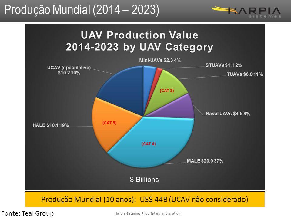 Harpia Sistemas Proprietary Information Produção Mundial (2014 – 2023) (CAT 3) (CAT 4) (CAT 5) Produção Mundial (10 anos): US$ 44B (UCAV não considerado) Fonte: Teal Group