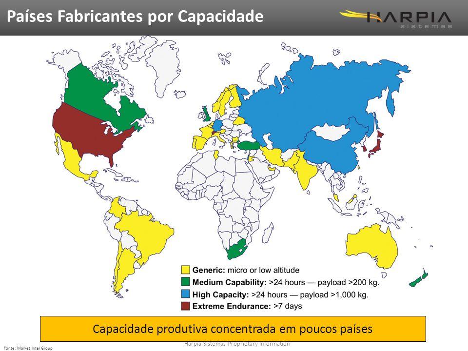 Harpia Sistemas Proprietary Information Fonte: Market Intel Group Países Fabricantes por Capacidade Capacidade produtiva concentrada em poucos países