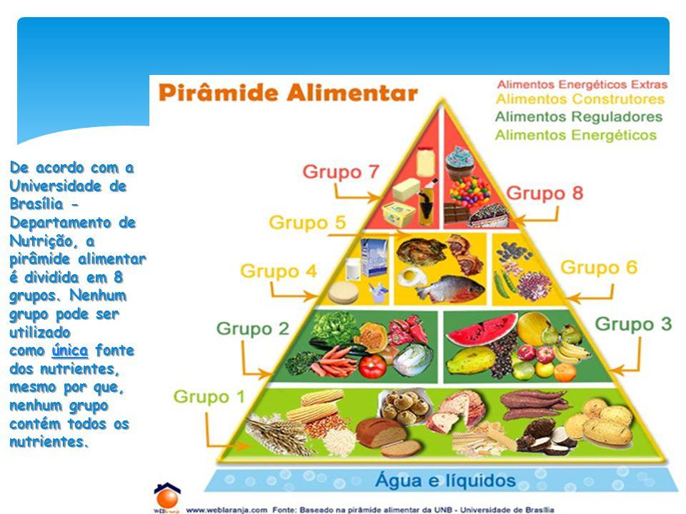 De acordo com a Universidade de Brasília - Departamento de Nutrição, a pirâmide alimentar é dividida em 8 grupos. Nenhum grupo pode ser utilizado como