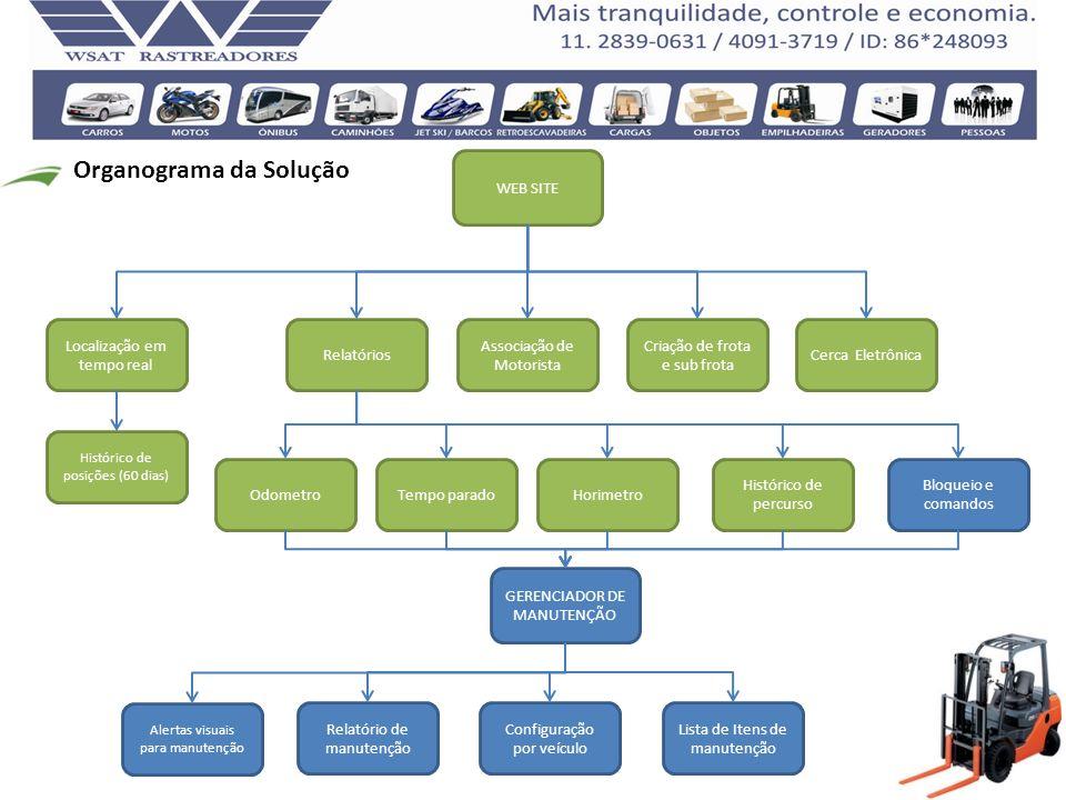 Organograma da Solução WEB SITE Localização em tempo real OdometroHorimetro Histórico de posições (60 dias) Cerca Eletrônica Associação de Motorista C