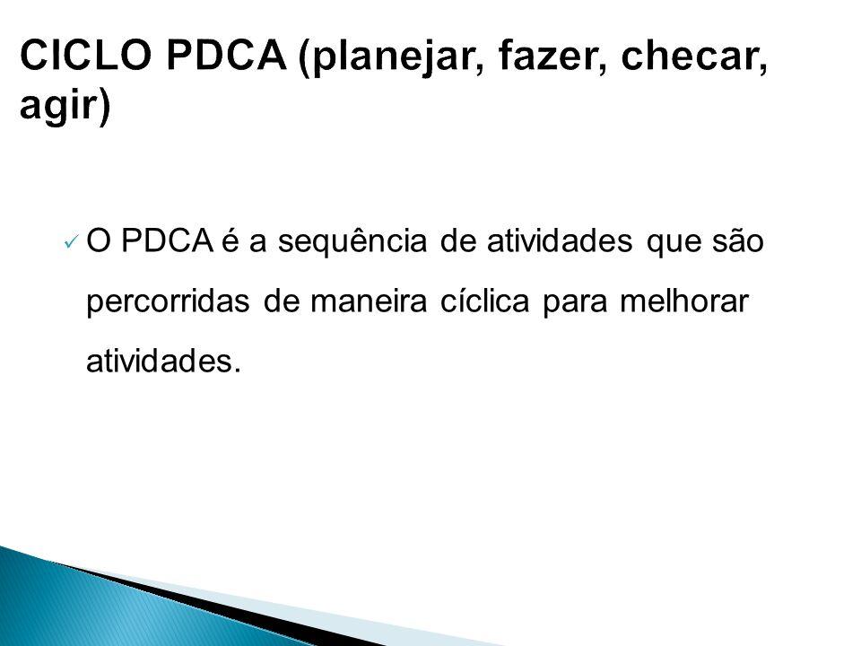 O PDCA é a sequência de atividades que são percorridas de maneira cíclica para melhorar atividades.