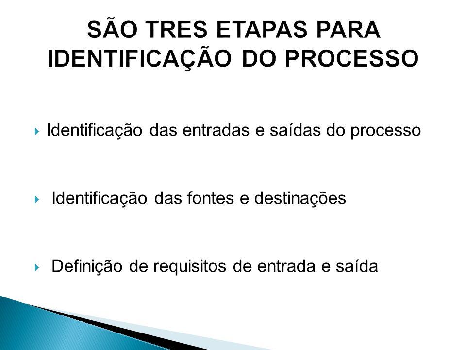  Identificação das entradas e saídas do processo  Identificação das fontes e destinações  Definição de requisitos de entrada e saída
