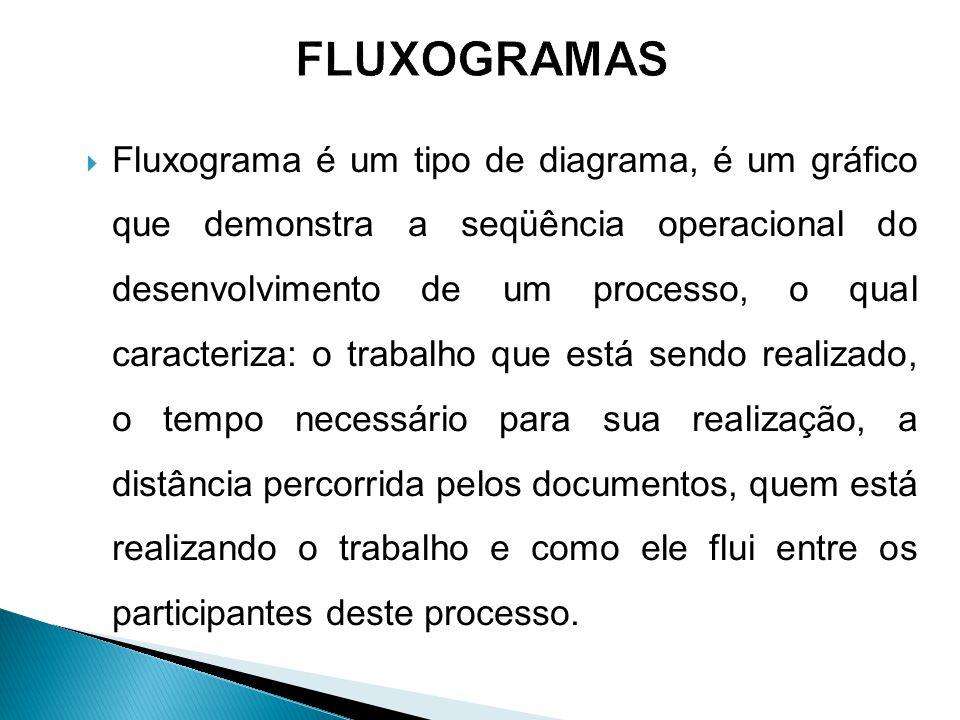  Fluxograma é um tipo de diagrama, é um gráfico que demonstra a seqüência operacional do desenvolvimento de um processo, o qual caracteriza: o trabal