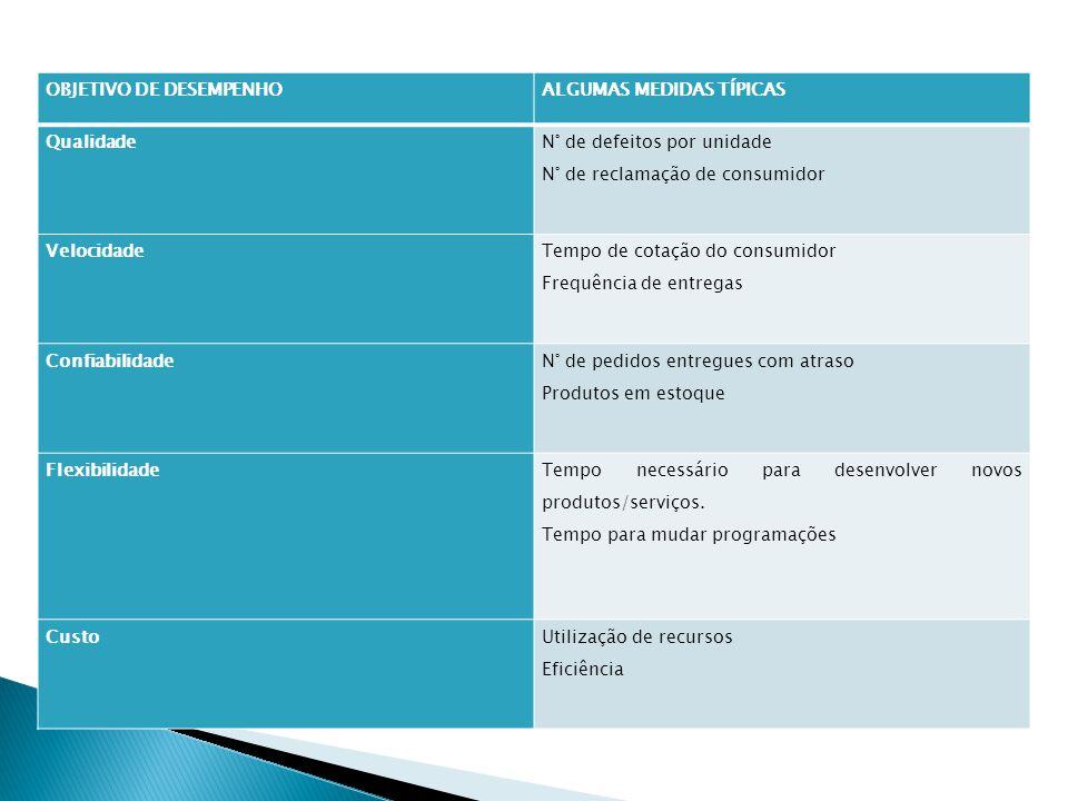 OBJETIVO DE DESEMPENHOALGUMAS MEDIDAS TÍPICAS Qualidade N° de defeitos por unidade N° de reclamação de consumidor Velocidade Tempo de cotação do consu