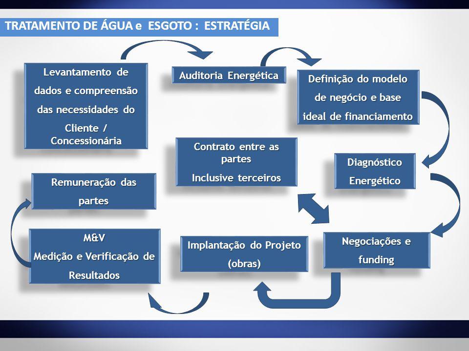 Levantamento de dados e compreensão das necessidades do Cliente / Concessionária Levantamento de dados e compreensão das necessidades do Cliente / Con