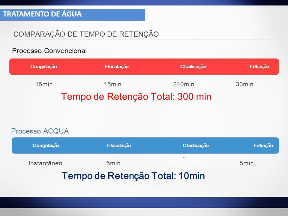 COMPARAÇÃO DE TEMPO DE RETENÇÃO Processo Convencional Coagulação Floculação Clarificação Filtração 15min 240min30min Tempo de Retenção Total: 300 min