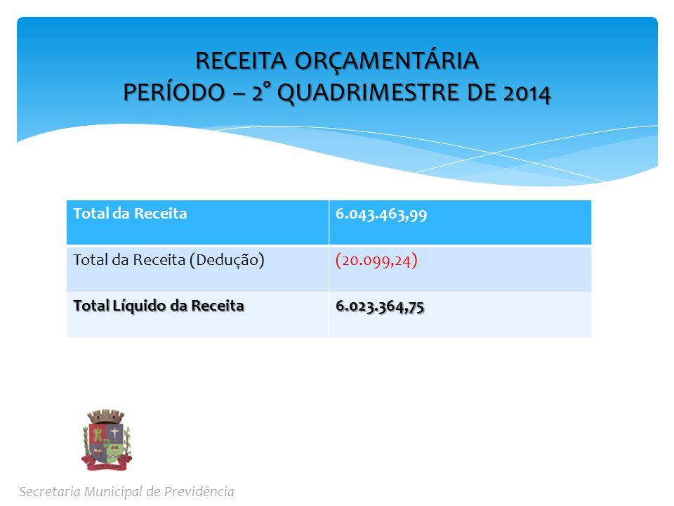 Total da Receita6.043.463,99 Total da Receita (Dedução)(20.099,24) Total Líquido da Receita 6.023.364,75 RECEITA ORÇAMENTÁRIA PERÍODO – 2° QUADRIMESTRE DE 2014 Secretaria Municipal de Previdência