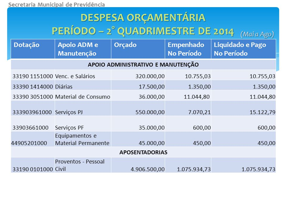 DotaçãoApoio ADM e Manutenção OrçadoEmpenhado No Período Liquidado e Pago No Período APOIO ADMINISTRATIVO E MANUTENÇÃO 33190 1151000Venc. e Salários32