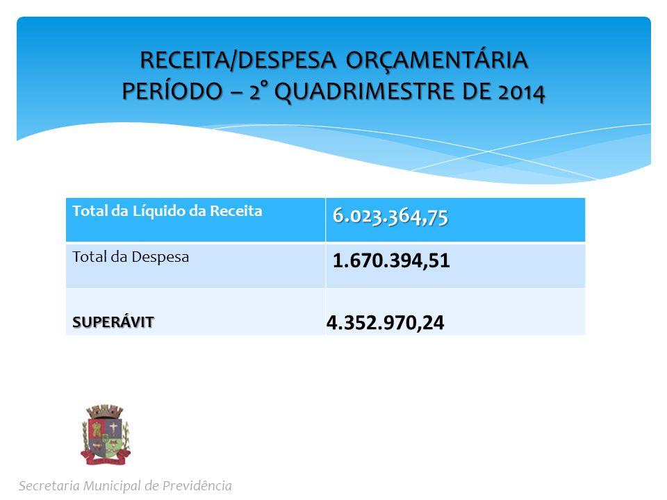 Total da Líquido da Receita6.023.364,75 Total da Despesa 1.670.394,51 SUPERÁVIT 4.352.970,24 RECEITA/DESPESA ORÇAMENTÁRIA PERÍODO – 2° QUADRIMESTRE DE 2014 Secretaria Municipal de Previdência