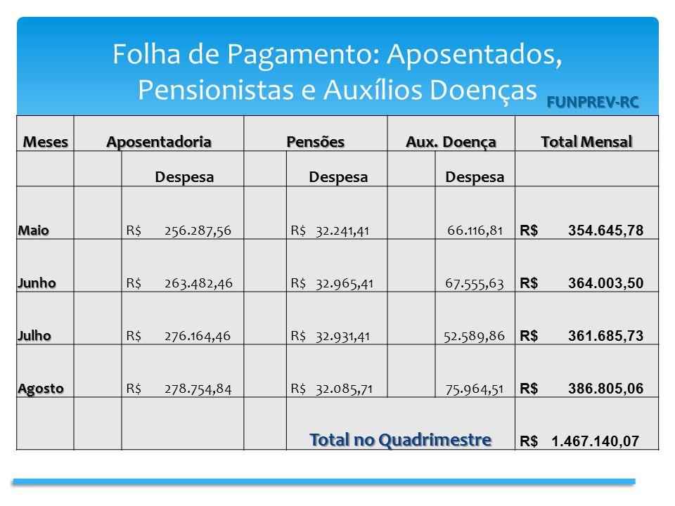Folha de Pagamento: Aposentados, Pensionistas e Auxílios Doenças FUNPREV-RCMesesAposentadoriaPensões Aux.