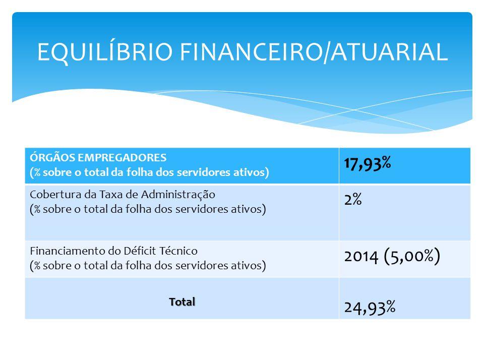 EQUILÍBRIO FINANCEIRO/ATUARIAL ÓRGÃOS EMPREGADORES (% sobre o total da folha dos servidores ativos) 17,93% Cobertura da Taxa de Administração (% sobre o total da folha dos servidores ativos) 2% Financiamento do Déficit Técnico (% sobre o total da folha dos servidores ativos) 2014 (5,00%) Total 24,93%
