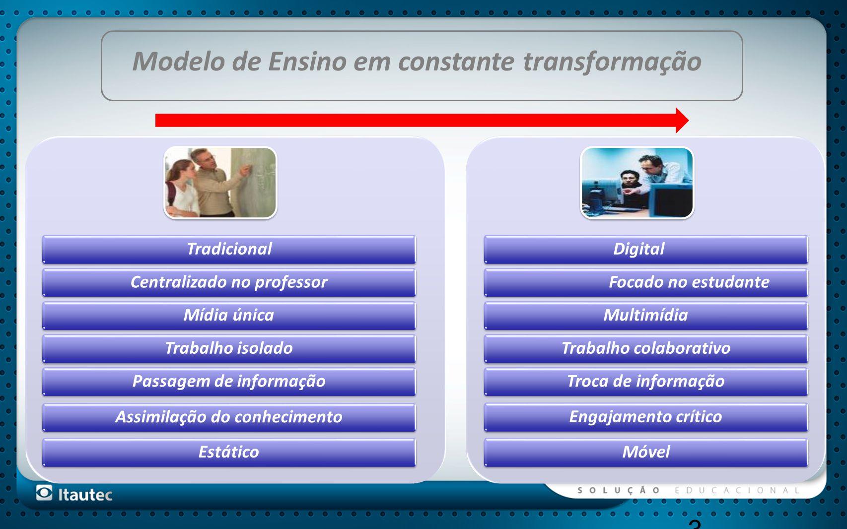 3 TradicionalCentralizado no professorMídia únicaTrabalho isoladoPassagem de informaçãoAssimilação do conhecimentoEstático DigitalFocado no estudanteM