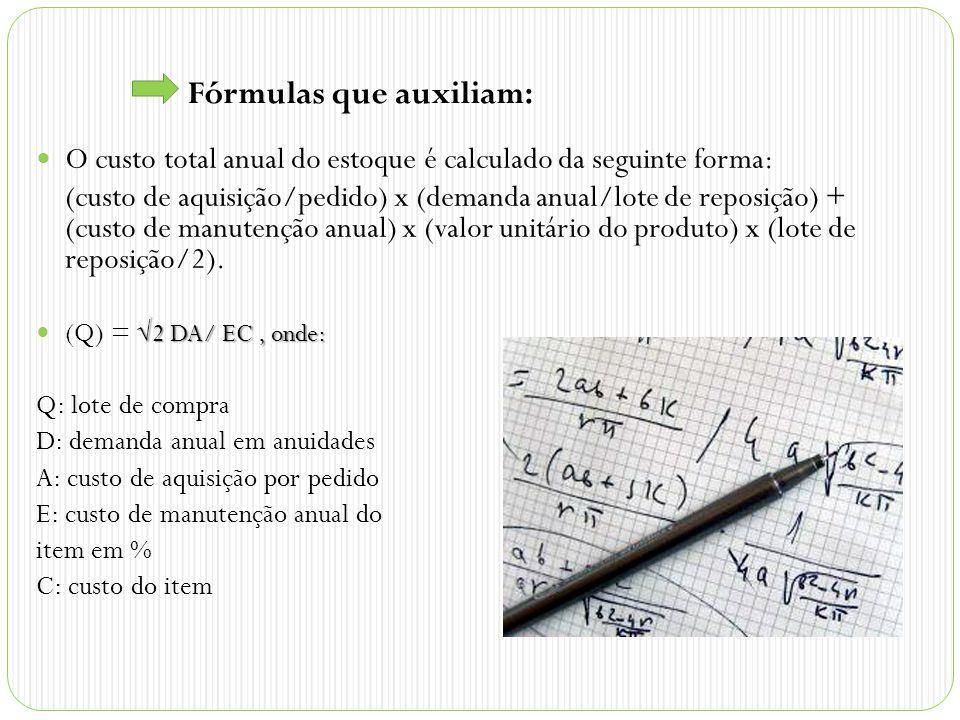 Fórmulas que auxiliam: O custo total anual do estoque é calculado da seguinte forma: (custo de aquisição/pedido) x (demanda anual/lote de reposição) + (custo de manutenção anual) x (valor unitário do produto) x (lote de reposição/2).