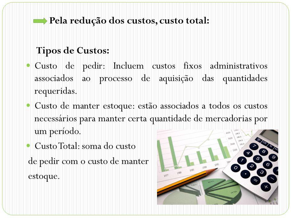 Pela redução dos custos, custo total: Tipos de Custos: Custo de pedir: Incluem custos fixos administrativos associados ao processo de aquisição das quantidades requeridas.