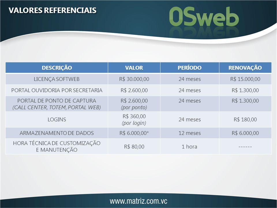 VALORES REFERENCIAIS DESCRIÇÃOVALORPERÍODORENOVAÇÃO LICENÇA SOFTWEBR$ 30.000,0024 mesesR$ 15.000,00 PORTAL OUVIDORIA POR SECRETARIAR$ 2.600,0024 mesesR$ 1.300,00 PORTAL DE PONTO DE CAPTURA (CALL CENTER, TOTEM, PORTAL WEB) R$ 2.600,00 (por ponto) 24 mesesR$ 1.300,00 LOGINS R$ 360,00 (por login) 24 mesesR$ 180,00 ARMAZENAMENTO DE DADOSR$ 6.000,00*12 mesesR$ 6.000,00 HORA TÉCNICA DE CUSTOMIZAÇÃO E MANUTENÇÃO R$ 80,001 hora------