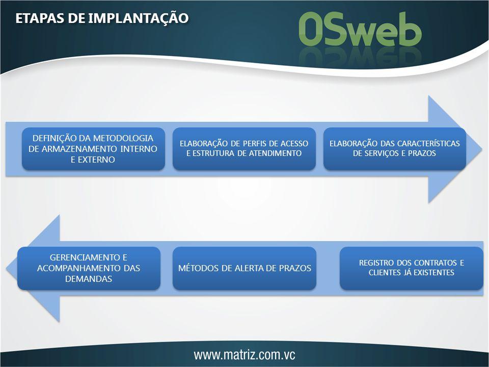 ETAPAS DE IMPLANTAÇÃO DEFINIÇÃO DA METODOLOGIA DE ARMAZENAMENTO INTERNO E EXTERNO ELABORAÇÃO DE PERFIS DE ACESSO E ESTRUTURA DE ATENDIMENTO ELABORAÇÃO DAS CARACTERÍSTICAS DE SERVIÇOS E PRAZOS REGISTRO DOS CONTRATOS E CLIENTES JÁ EXISTENTES MÉTODOS DE ALERTA DE PRAZOS GERENCIAMENTO E ACOMPANHAMENTO DAS DEMANDAS