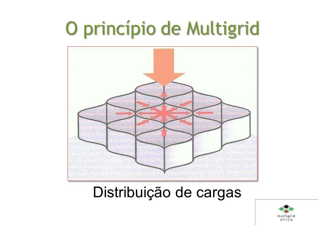 O princípio de Multigrid Distribuição de cargas