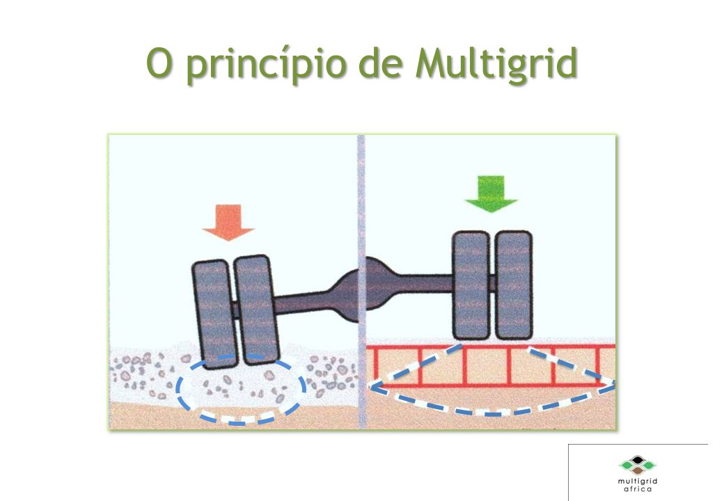 O princípio de Multigrid
