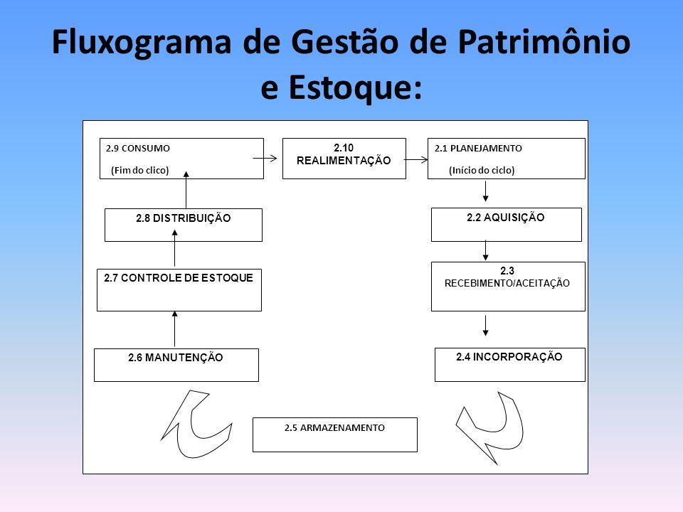 Fluxograma de Gestão de Patrimônio e Estoque: 2.1 PLANEJAMENTO (Início do ciclo) 2.2 AQUISIÇÃO 2.3 RECEBIMENTO/ACEITAÇÃO 2.4 INCORPORAÇÃO 2.5 ARMAZENAMENTO 2.6 MANUTENÇÃO 2.7 CONTROLE DE ESTOQUE 2.8 DISTRIBUIÇÃO 2.9 CONSUMO (Fim do clico) 2.10 REALIMENTAÇÃO