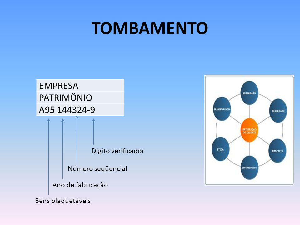 TOMBAMENTO EMPRESA PATRIMÔNIO A95 144324-9 Bens plaquetáveis Ano de fabricação Número seqüencial Dígito verificador