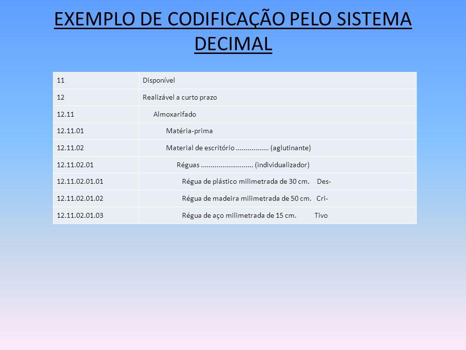 EXEMPLO DE CODIFICAÇÃO PELO SISTEMA DECIMAL 11Disponível 12Realizável a curto prazo 12.11 Almoxarifado 12.11.01 Matéria-prima 12.11.02 Material de escritório.................