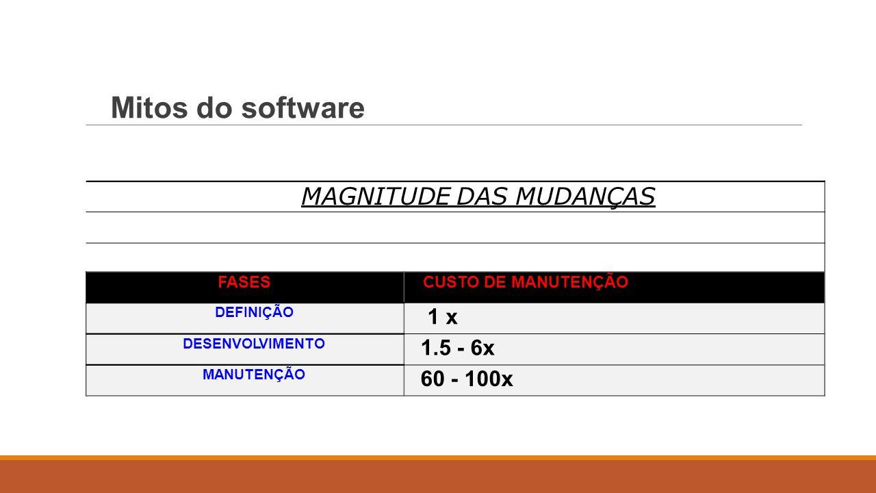 MAGNITUDE DAS MUDANÇAS FASESCUSTO DE MANUTENÇÃO DEFINIÇÃO 1 x1 x DESENVOLVIMENTO 1.5 - 6x MANUTENÇÃO 60 - 100x