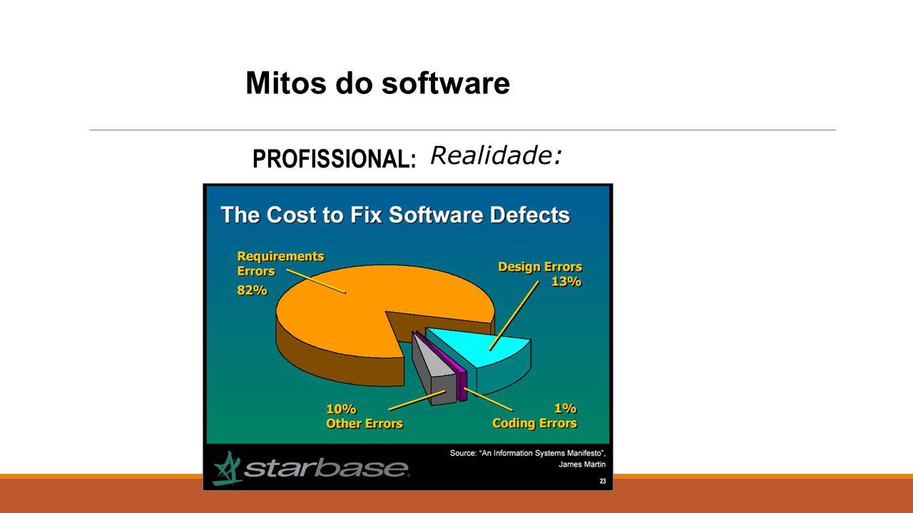 PROFISSIONAL: Realidade: Mitos do software