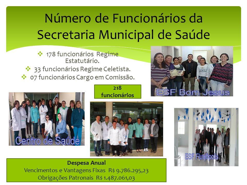 Número de Funcionários da Secretaria Municipal de Saúde  178 funcionários Regime Estatutário.  33 funcionários Regime Celetista.  07 funcionários C