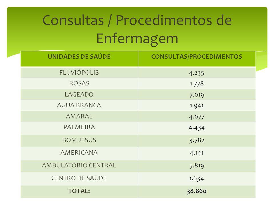 UNIDADES DE SAÚDECONSULTAS/PROCEDIMENTOS FLUVIÓPOLIS4.235 ROSAS1.778 LAGEADO7.019 AGUA BRANCA1.941 AMARAL4.077 PALMEIRA4.434 BOM JESUS3.782 AMERICANA4.141 AMBULATÓRIO CENTRAL5.819 CENTRO DE SAUDE1.634 TOTAL:38.860 Consultas / Procedimentos de Enfermagem