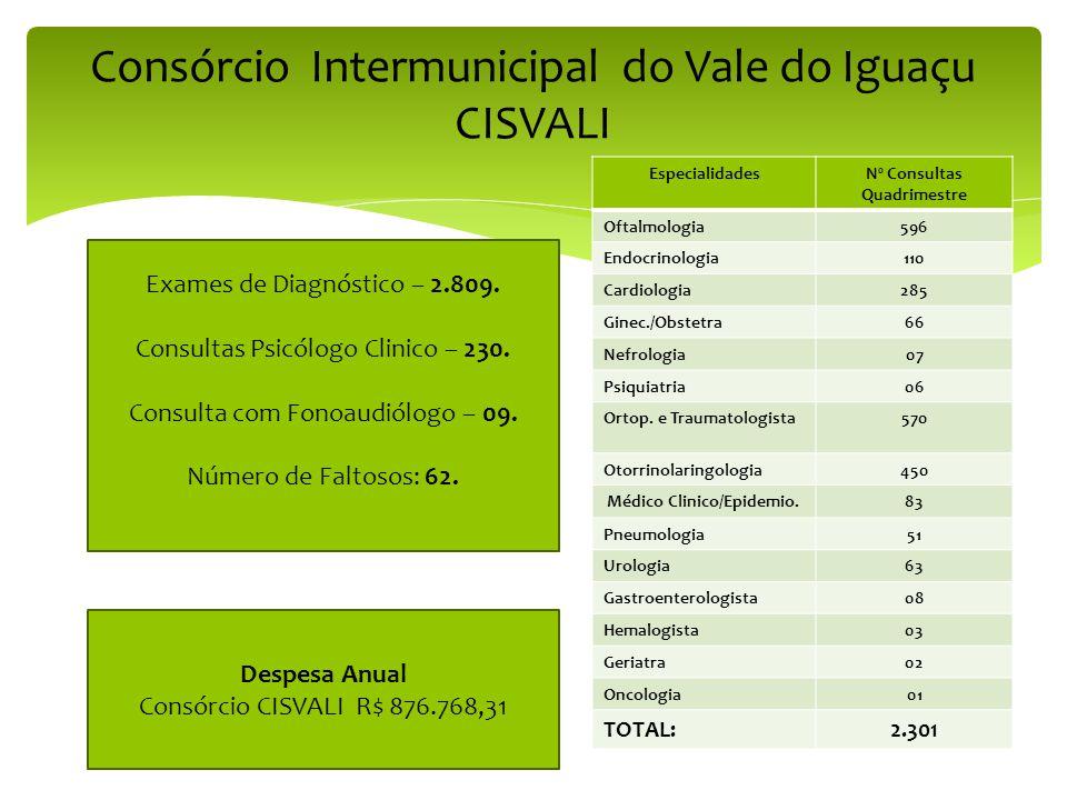 EspecialidadesNº Consultas Quadrimestre Oftalmologia596 Endocrinologia110 Cardiologia285 Ginec./Obstetra66 Nefrologia07 Psiquiatria06 Ortop. e Traumat