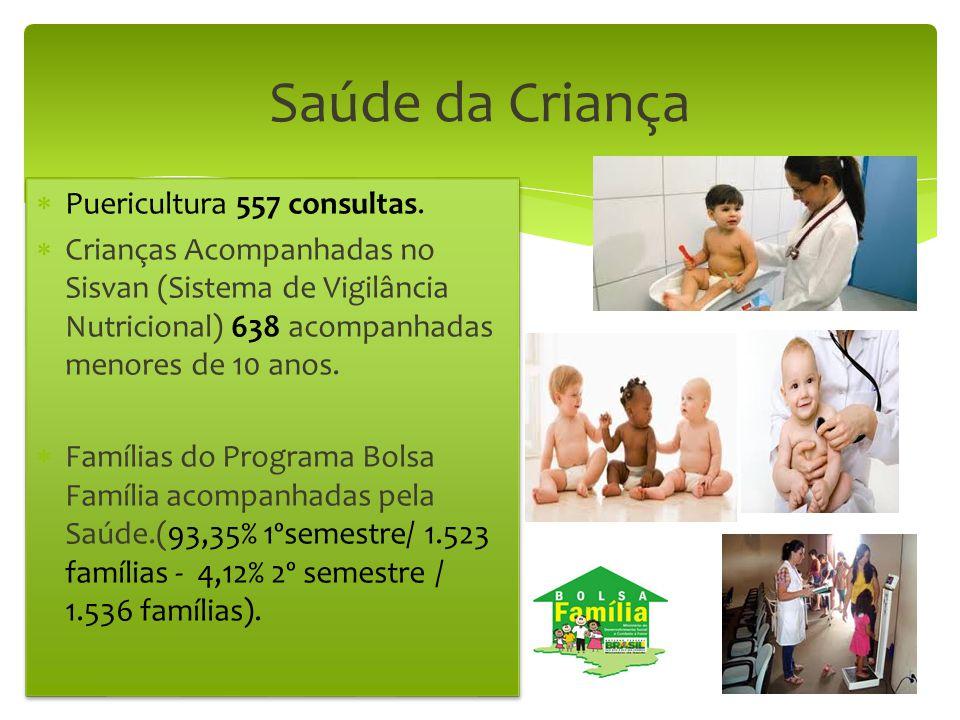 Saúde da Criança  Puericultura 557 consultas.  Crianças Acompanhadas no Sisvan (Sistema de Vigilância Nutricional) 638 acompanhadas menores de 10 an