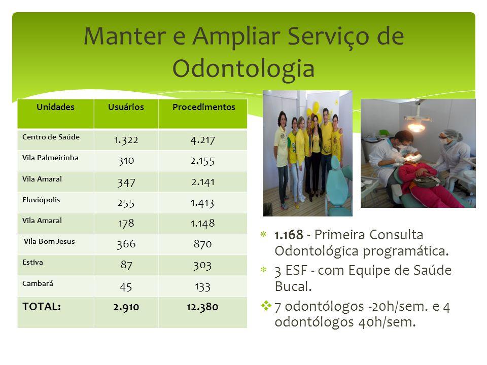 Manter e Ampliar Serviço de Odontologia  1.168 - Primeira Consulta Odontológica programática.  3 ESF - com Equipe de Saúde Bucal.  7 odontólogos -2