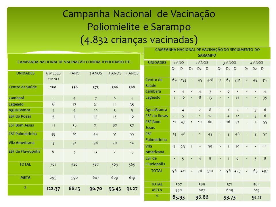Campanha Nacional de Vacinação Poliomielite e Sarampo (4.832 crianças vacinadas) CAMPANHA NACIONAL DE VACINAÇÃO CONTRA A POLIOMIELITE UNIDADES 6 MESES