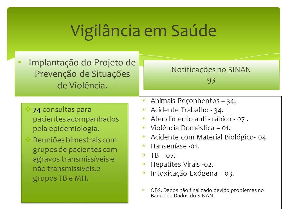 Vigilância em Saúde Implantação do Projeto de Prevenção de Situações de Violência.  74 consultas para pacientes acompanhados pela epidemiologia.  Re