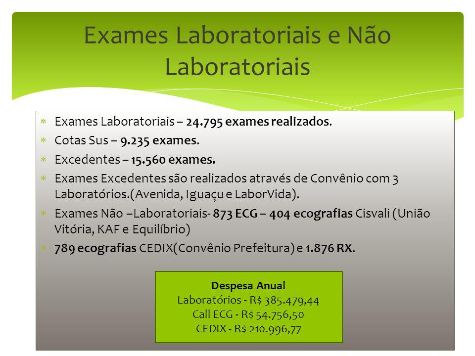  Exames Laboratoriais – 24.795 exames realizados.  Cotas Sus – 9.235 exames.  Excedentes – 15.560 exames.  Exames Excedentes são realizados atravé