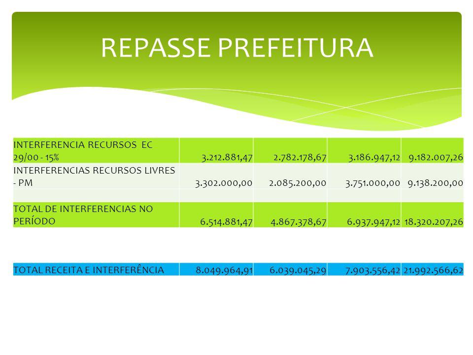 REPASSE PREFEITURA INTERFERENCIA RECURSOS EC 29/00 - 15%3.212.881,472.782.178,673.186.947,129.182.007,26 INTERFERENCIAS RECURSOS LIVRES - PM3.302.000,002.085.200,003.751.000,009.138.200,00 TOTAL DE INTERFERENCIAS NO PERÍODO6.514.881,474.867.378,676.937.947,1218.320.207,26 TOTAL RECEITA E INTERFERÊNCIA8.049.964,916.039.045,297.903.556,4221.992.566,62
